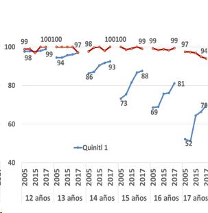 Porcentaje de asistencia a la educación